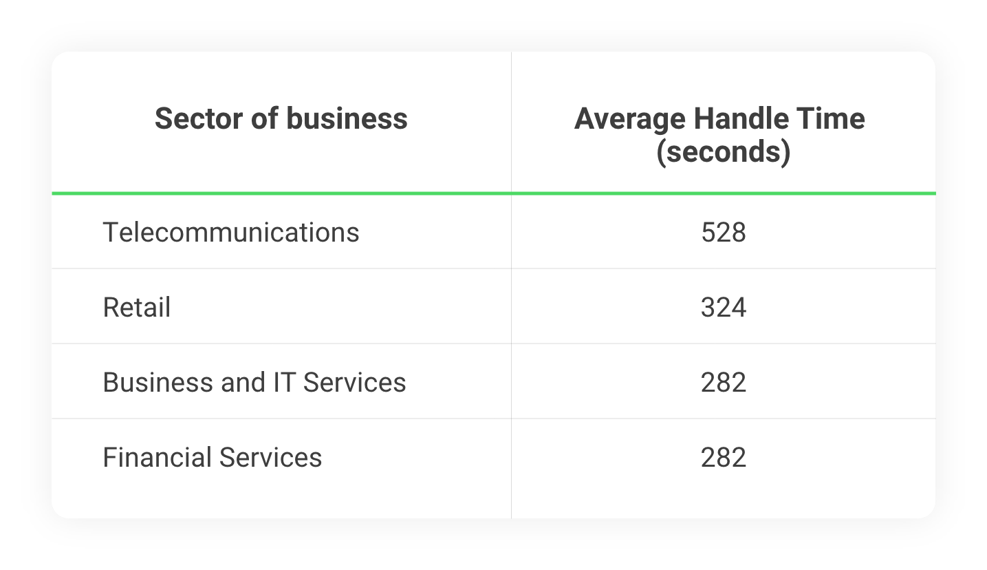 Average Handling Time in seconds for various business sectors: telecommunications, retail, business and IT services, financial services