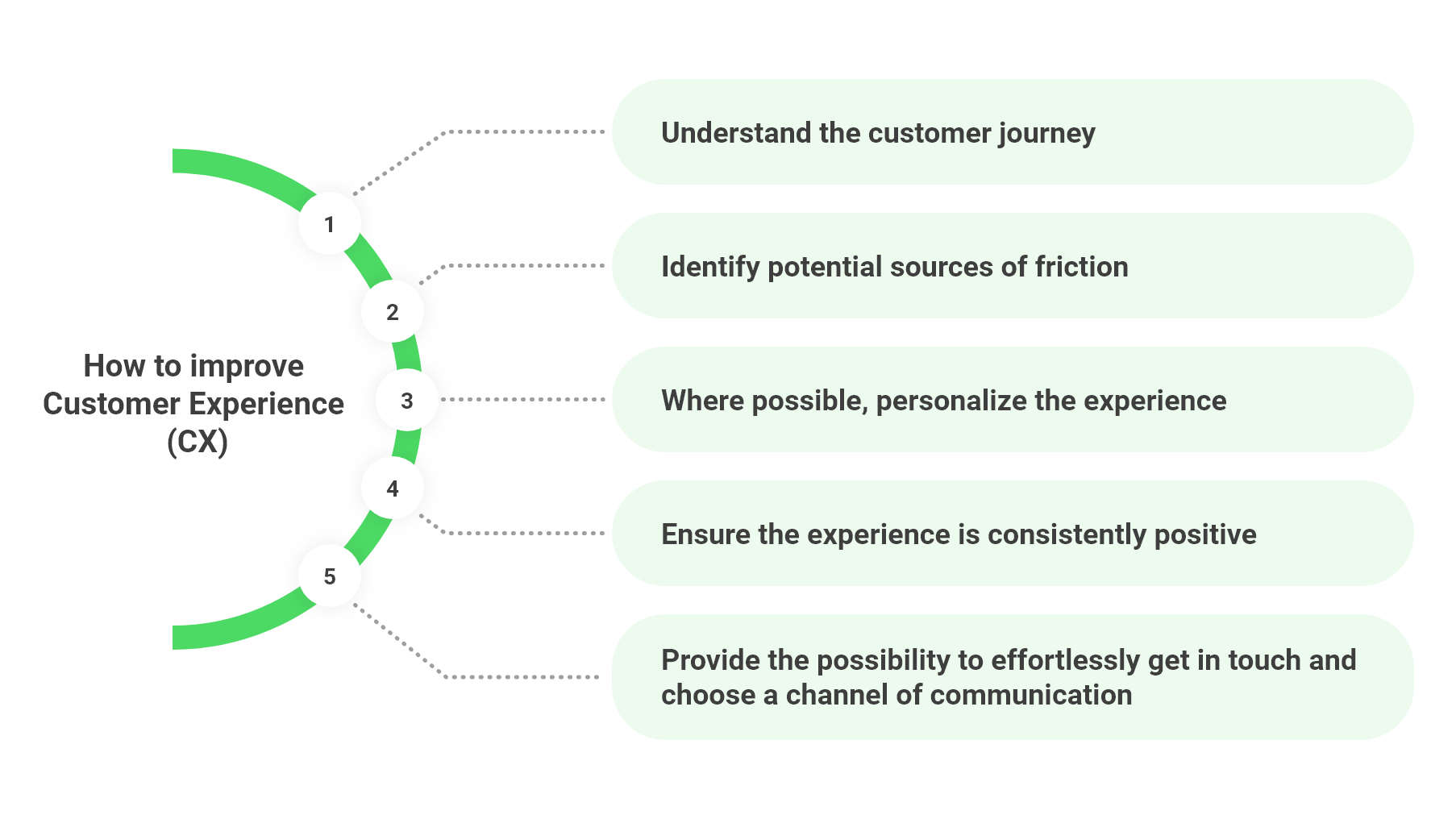what is customer experience, client experience, customer experience cx